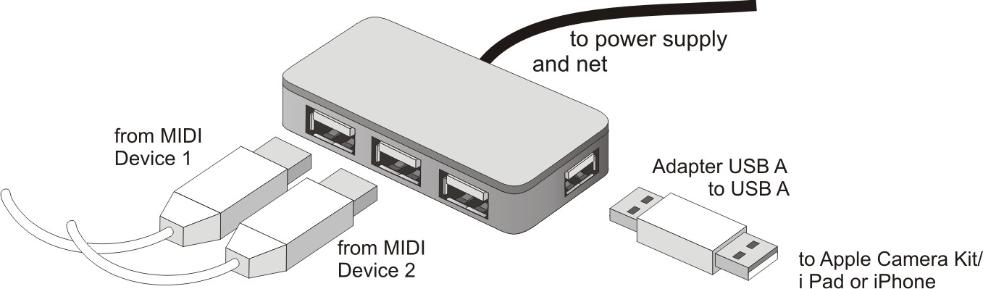 External MIDI devices