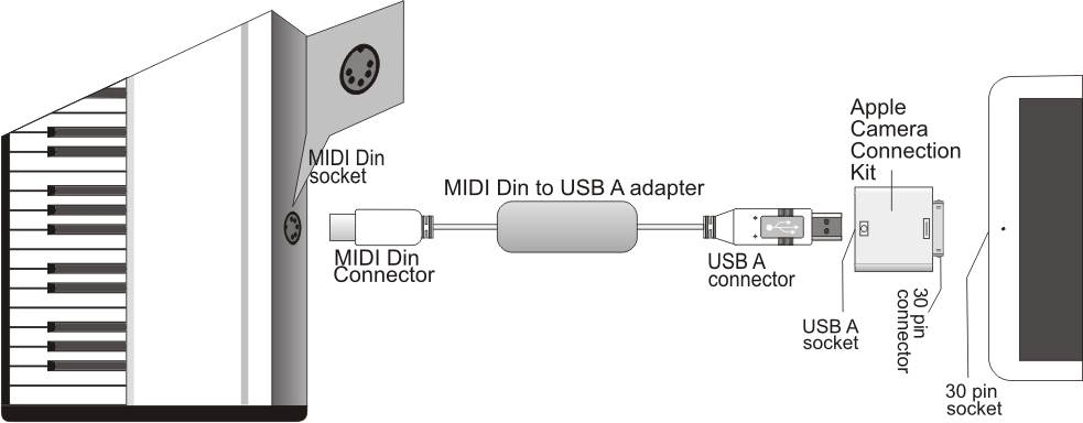 External MIDI devices on dvi cable wiring diagram, ethernet port wiring diagram, usb cord repair, cassette adapter wiring diagram, usb cord cover, audio cable wiring diagram, soldering iron wiring diagram, serial cable wiring diagram, av cable wiring diagram, usb cable diagram, usb to rca wiring-diagram, ps2 to serial cables diagram, usb schematic diagram, software wiring diagram, earphone wiring diagram, case wiring diagram, usb cord pinout, box wiring diagram, usb plug wiring, usb connector diagram,